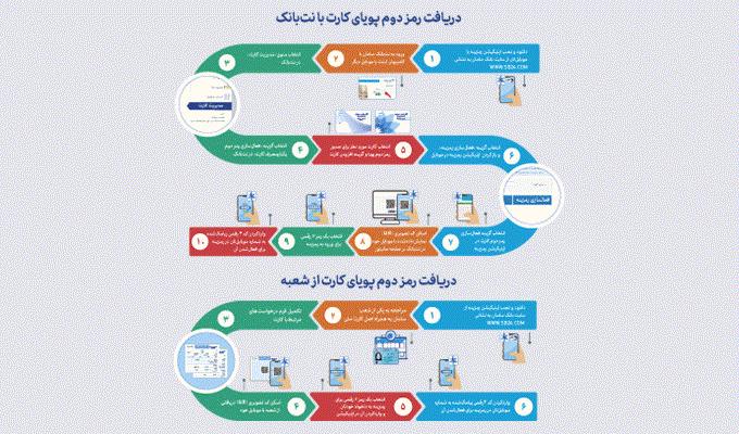 چگونه-برای-خرید-اینترنتی-رمز-دوم-پویا-دریافت-کنیم؟